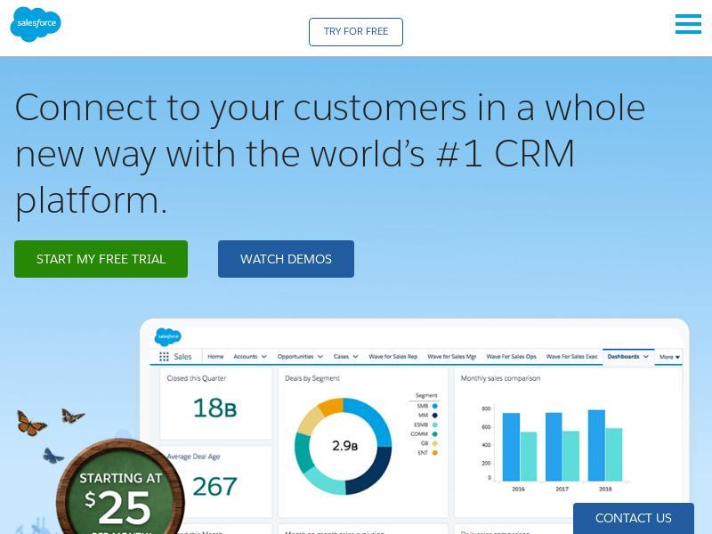 Big Gain For salesforce.com, inc.