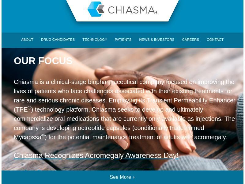 Chiasma, Inc. Gains 40.14%